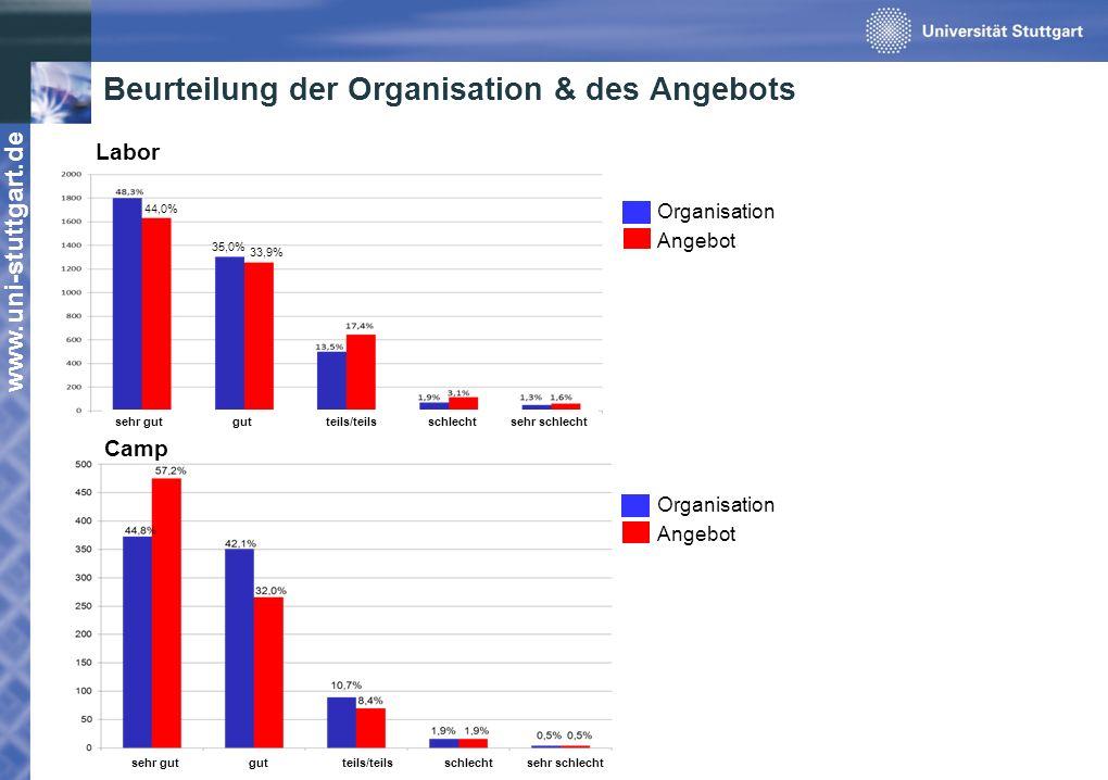 www.uni-stuttgart.de Beurteilung der Organisation & des Angebots 44,0% 35,0% 33,9% Labor Organisation Angebot Organisation Angebot sehr gut gut teils/