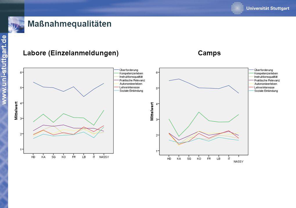 www.uni-stuttgart.de Maßnahmequalitäten Labore (Einzelanmeldungen)Camps