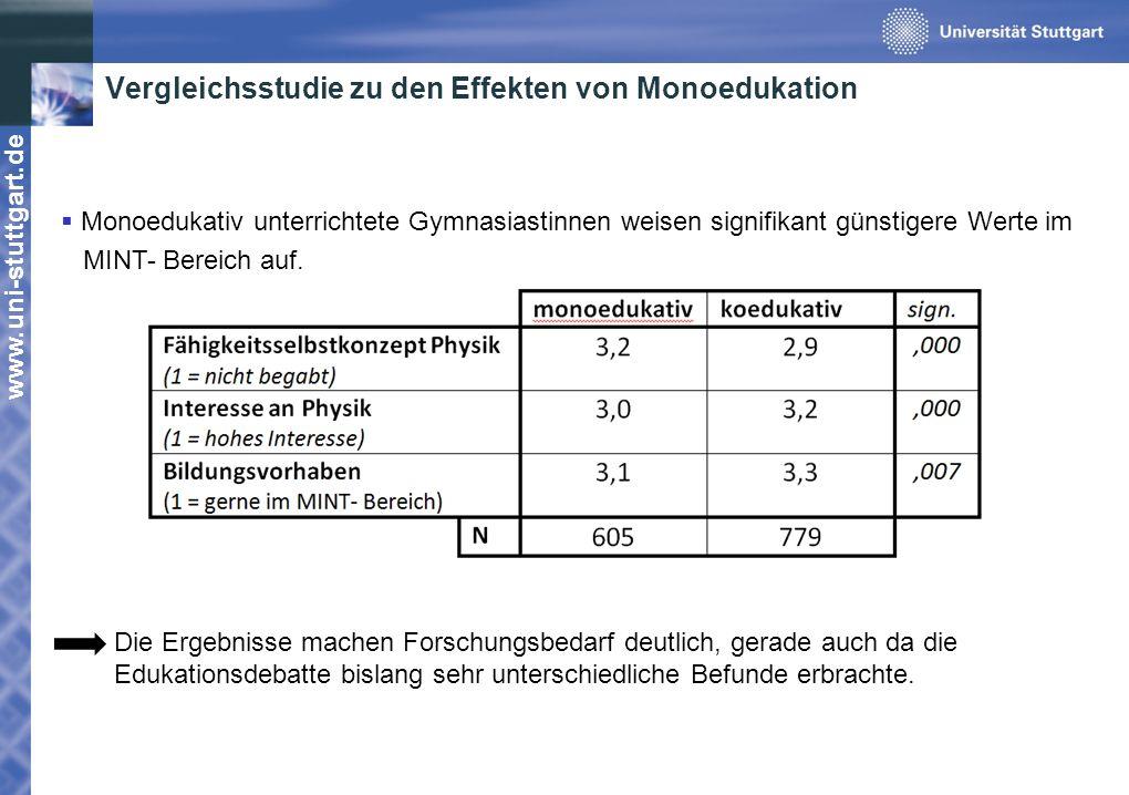 www.uni-stuttgart.de Vergleichsstudie zu den Effekten von Monoedukation Monoedukativ unterrichtete Gymnasiastinnen weisen signifikant günstigere Werte