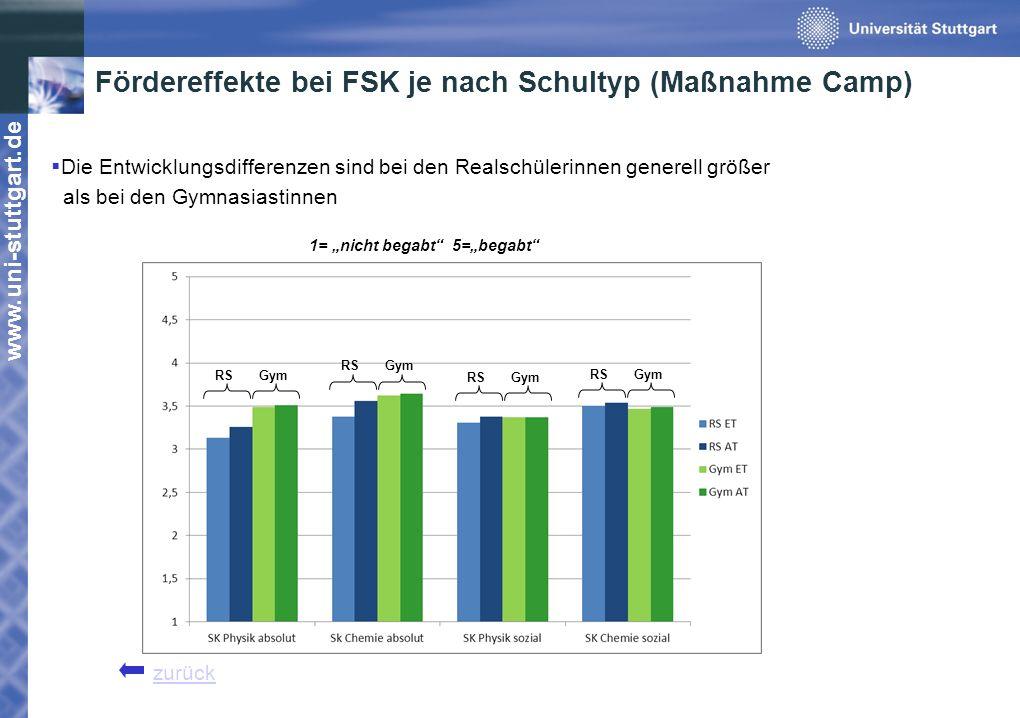 www.uni-stuttgart.de Fördereffekte bei FSK je nach Schultyp (Maßnahme Camp) Die Entwicklungsdifferenzen sind bei den Realschülerinnen generell größer