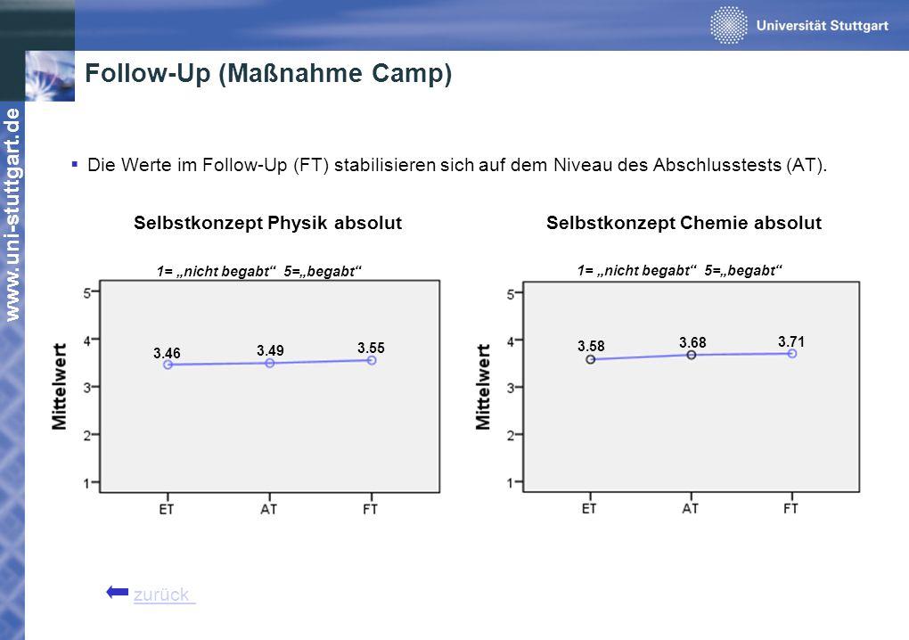 www.uni-stuttgart.de Follow-Up (Maßnahme Camp) Die Werte im Follow-Up (FT) stabilisieren sich auf dem Niveau des Abschlusstests (AT). Selbstkonzept Ph