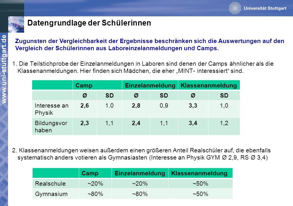 www.uni-stuttgart.de Datengrundlage der Schülerinnen 1. Die Teilstichprobe der Einzelanmeldungen in Laboren sind denen der Camps ähnlicher als die Kla