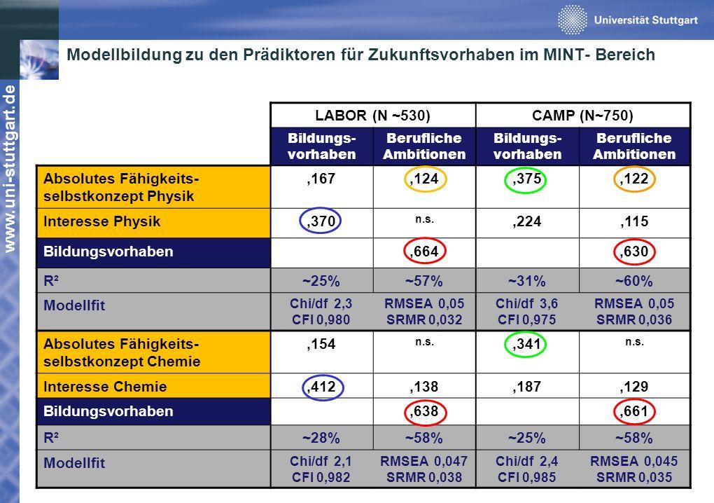 www.uni-stuttgart.de Modellbildung zu den Prädiktoren für Zukunftsvorhaben im MINT- Bereich LABOR (N ~530)CAMP (N~750) Bildungs- vorhaben Berufliche A