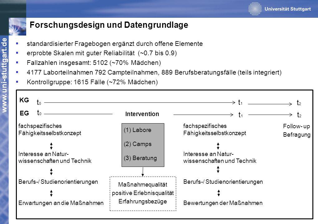 www.uni-stuttgart.de Forschungsdesign und Datengrundlage fachspezifisches Fähigkeitsselbstkonzept Interesse an Natur- wissenschaften und Technik Beruf
