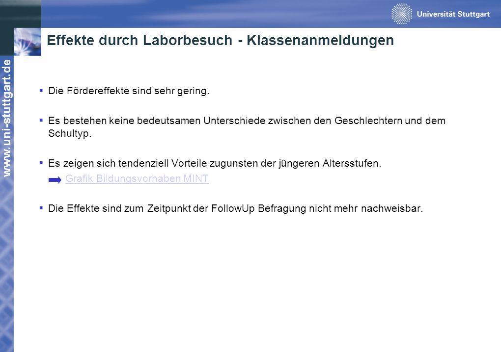 www.uni-stuttgart.de Effekte durch Laborbesuch - Klassenanmeldungen Die Fördereffekte sind sehr gering. Es bestehen keine bedeutsamen Unterschiede zwi