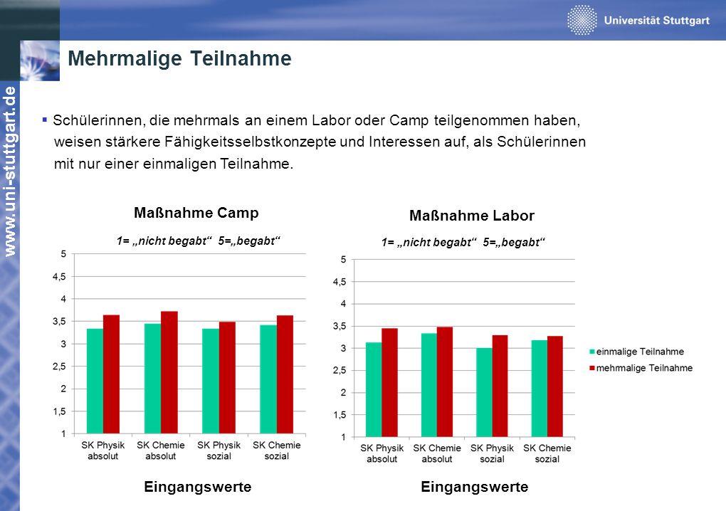 www.uni-stuttgart.de Mehrmalige Teilnahme Maßnahme Camp Schülerinnen, die mehrmals an einem Labor oder Camp teilgenommen haben, weisen stärkere Fähigk
