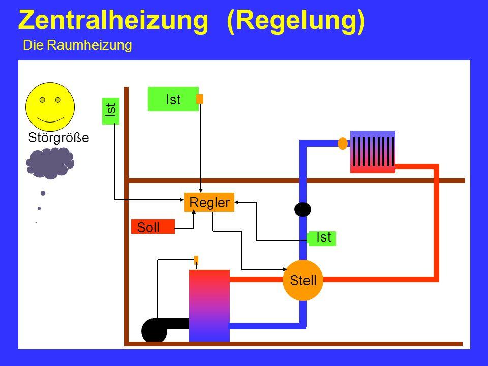 Zentralheizung (Regelung) Die Raumheizung Ist Regler Soll Ist Stell Störgröße