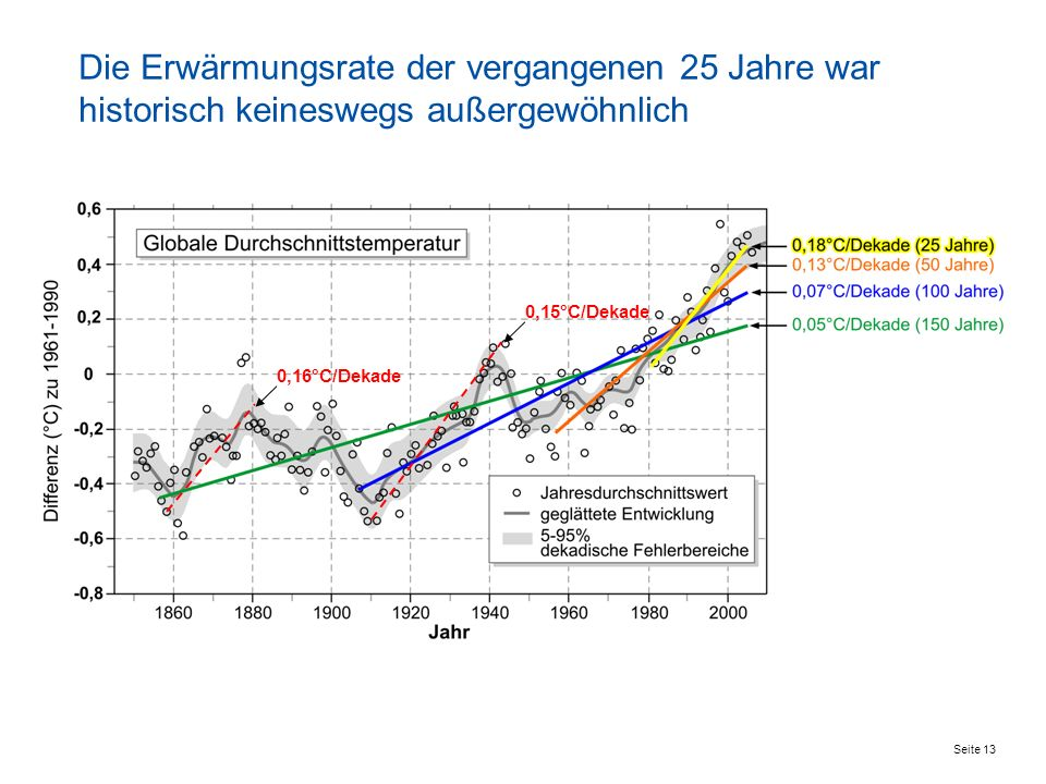 Seite 13 0,16°C/Dekade 0,15°C/Dekade Die Erwärmungsrate der vergangenen 25 Jahre war historisch keineswegs außergewöhnlich