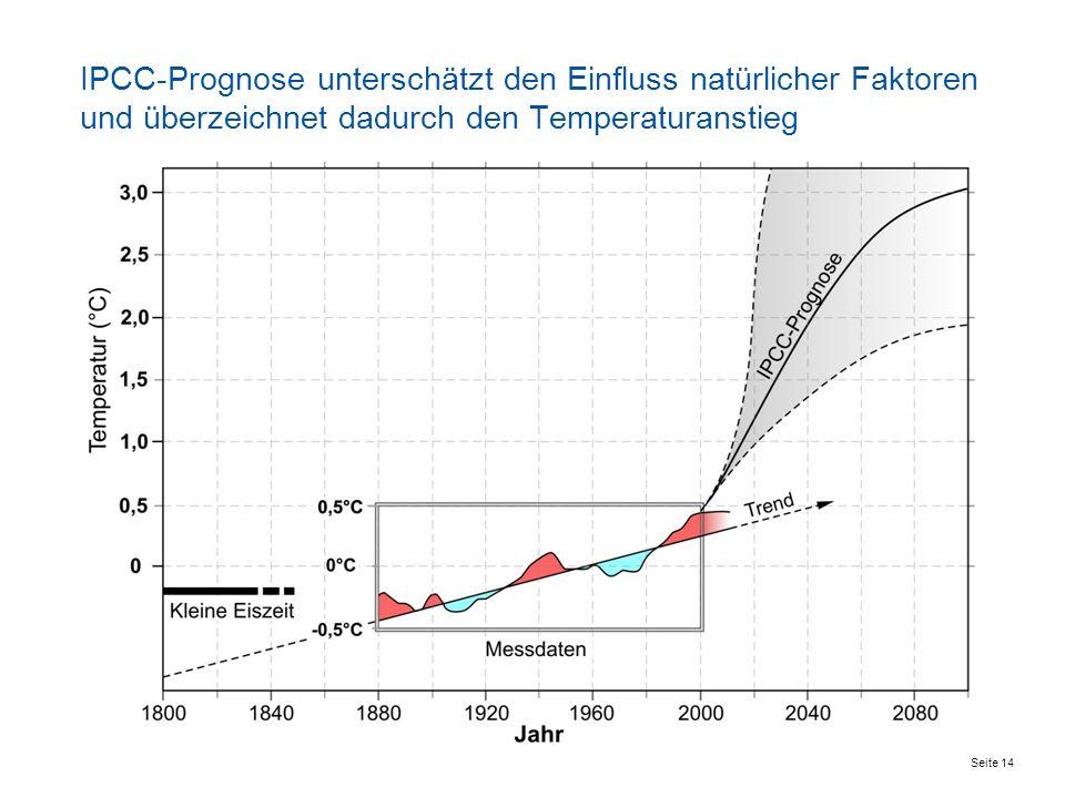 Seite 14 IPCC-Prognose unterschätzt den Einfluss natürlicher Faktoren und überzeichnet dadurch den Temperaturanstieg