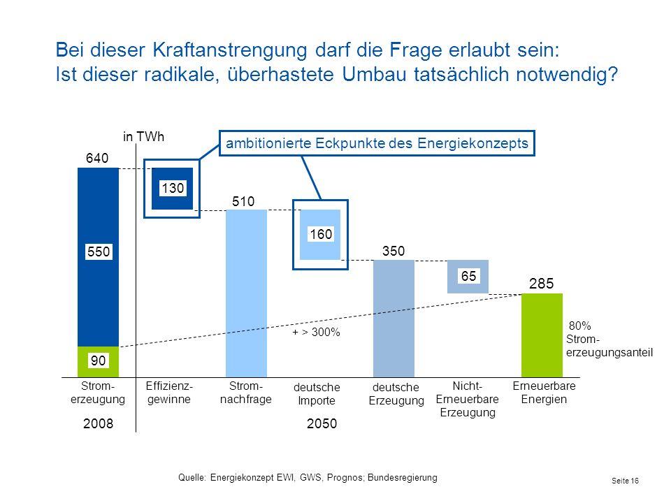 Erneuerbare Energien Nicht- Erneuerbare Erzeugung Effizienz- gewinne 640 deutsche Erzeugung Strom- erzeugung deutsche Importe Strom- nachfrage 90 285