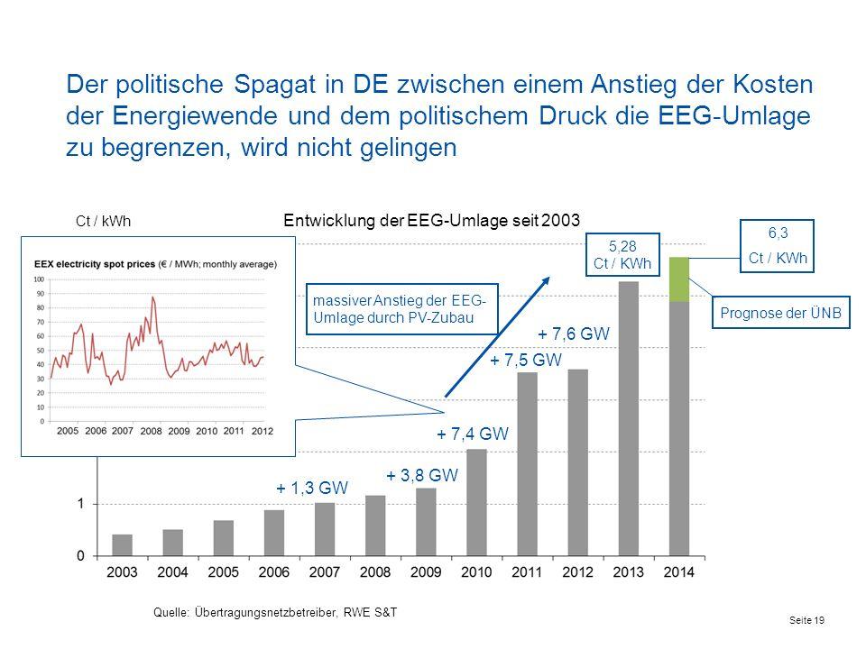 Der politische Spagat in DE zwischen einem Anstieg der Kosten der Energiewende und dem politischem Druck die EEG-Umlage zu begrenzen, wird nicht gelin
