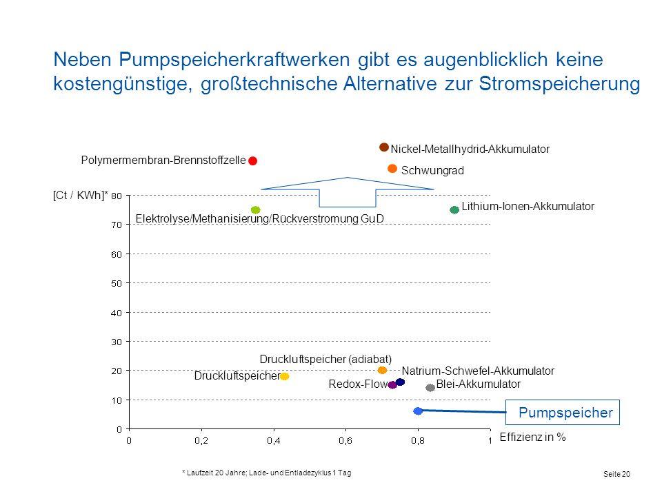 Neben Pumpspeicherkraftwerken gibt es augenblicklich keine kostengünstige, großtechnische Alternative zur Stromspeicherung Pumpspeicher Effizienz in %