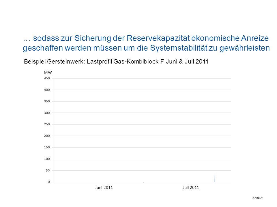 Gaskraftwerke werden für die Spitzenlastdeckung nicht mehr nachgefragt … Juni 2009Juli 2009 Juni 2011Juli 2011 MW Beispiel Gersteinwerk: Lastprofil Ga