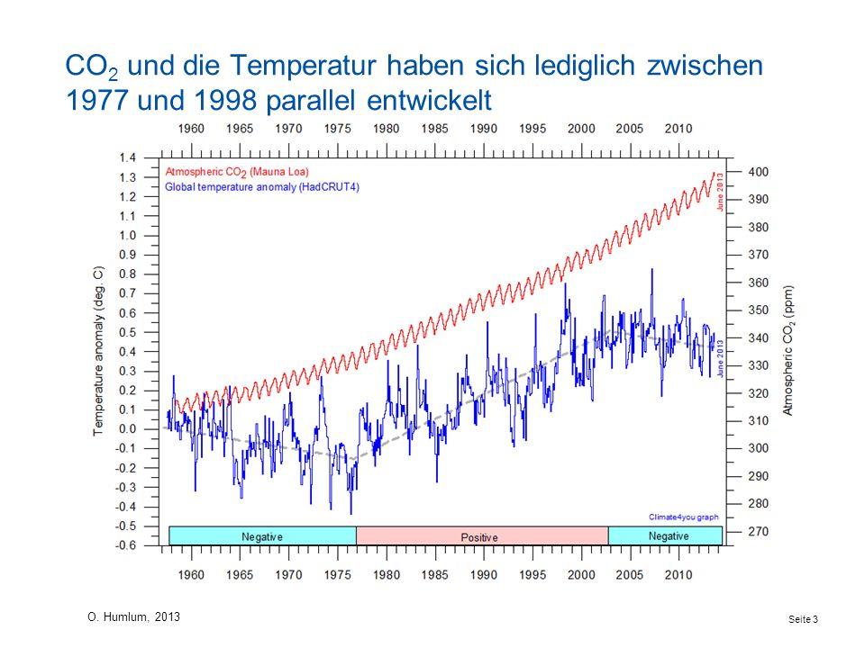 CO 2 und die Temperatur haben sich lediglich zwischen 1977 und 1998 parallel entwickelt Seite 3 O. Humlum, 2013 Temperaturanomalie und atmosphärische