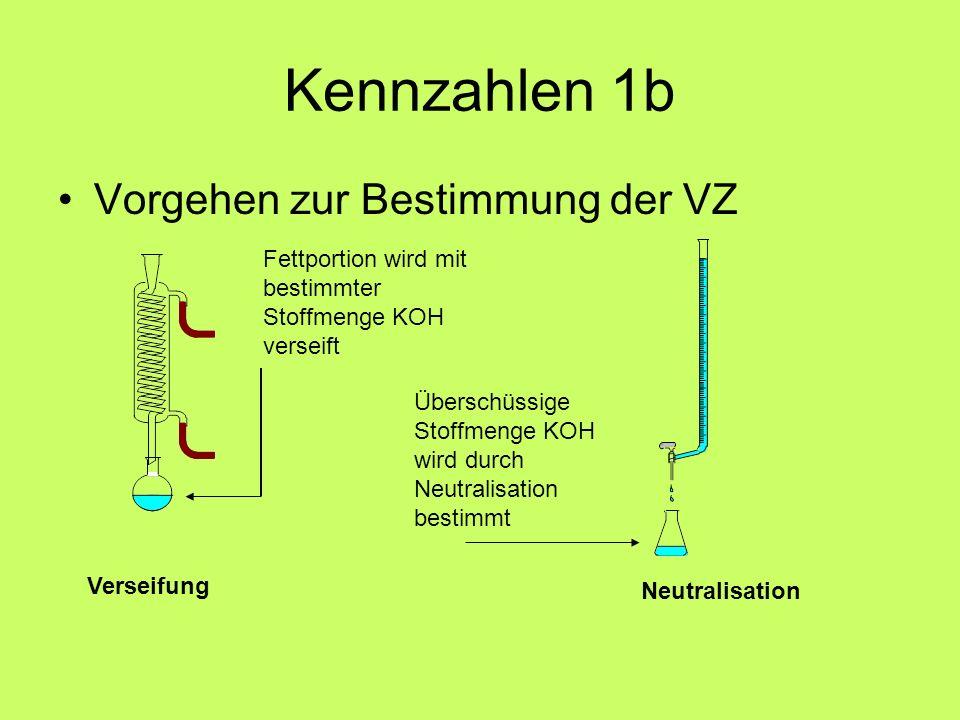 Kennzahlen 1b Vorgehen zur Bestimmung der VZ Fettportion wird mit bestimmter Stoffmenge KOH verseift Überschüssige Stoffmenge KOH wird durch Neutralis