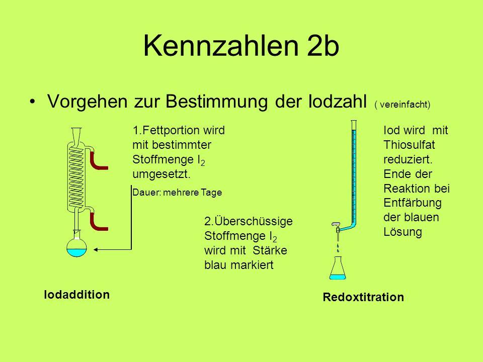 Kennzahlen 2b Vorgehen zur Bestimmung der Iodzahl ( vereinfacht) 1.Fettportion wird mit bestimmter Stoffmenge I 2 umgesetzt. Dauer: mehrere Tage 2.Übe