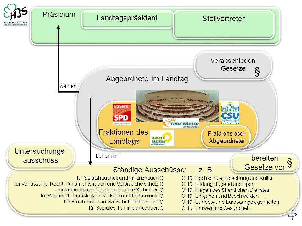 3 wählen Abgeordnete im Landtag Staatsregierung (Landesregierung Bayerns) Ministerpräsident Staatsminister Staatssekretäre Staatsminister Staatssekretäre Art.