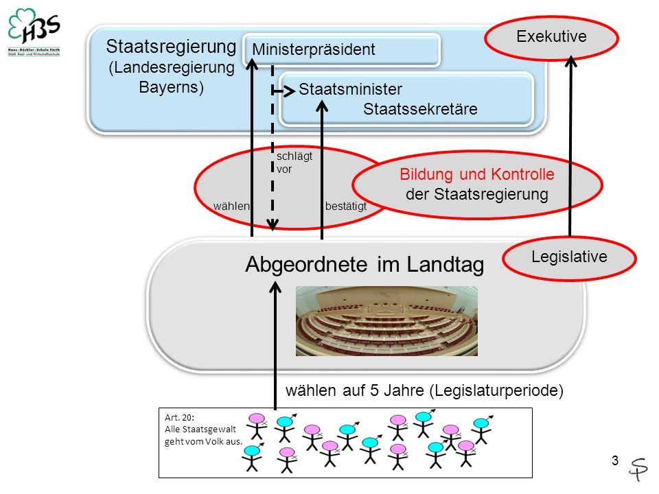 Der Bayerische Landtag hat vier große Aufgaben zu erfüllen: 1.Bildung der Staatsregierung 2.Gesetzgebung 3.Kontrolle der Staatsregierung (durch Oppositionsparteien u.