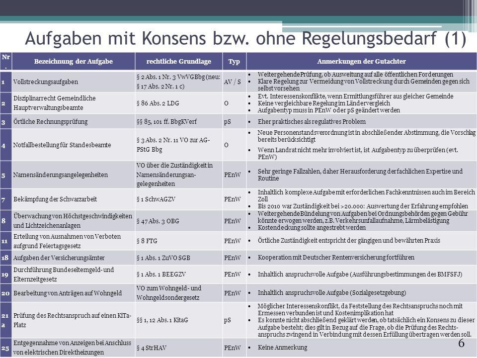 Aufgaben mit Konsens bzw. ohne Regelungsbedarf (1) Nr. Bezeichnung der Aufgaberechtliche GrundlageTypAnmerkungen der Gutachter 1Vollstreckungsaufgaben