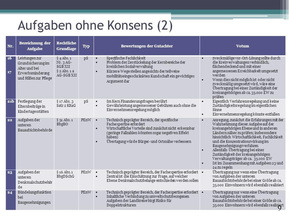 Aufgaben ohne Konsens (2) Nr. Bezeichnung der Aufgabe Rechtliche Grundlage TypBewertungen der GutachterVotum 16 17 Leistungen zur Grundsicherung im Al