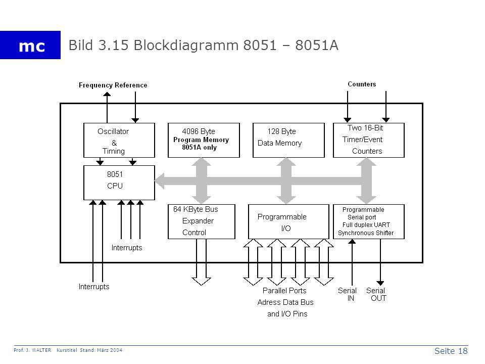 Seite 18 Prof. J. WALTER Kurstitel Stand: März 2004 mc Bild 3.15 Blockdiagramm 8051 – 8051A