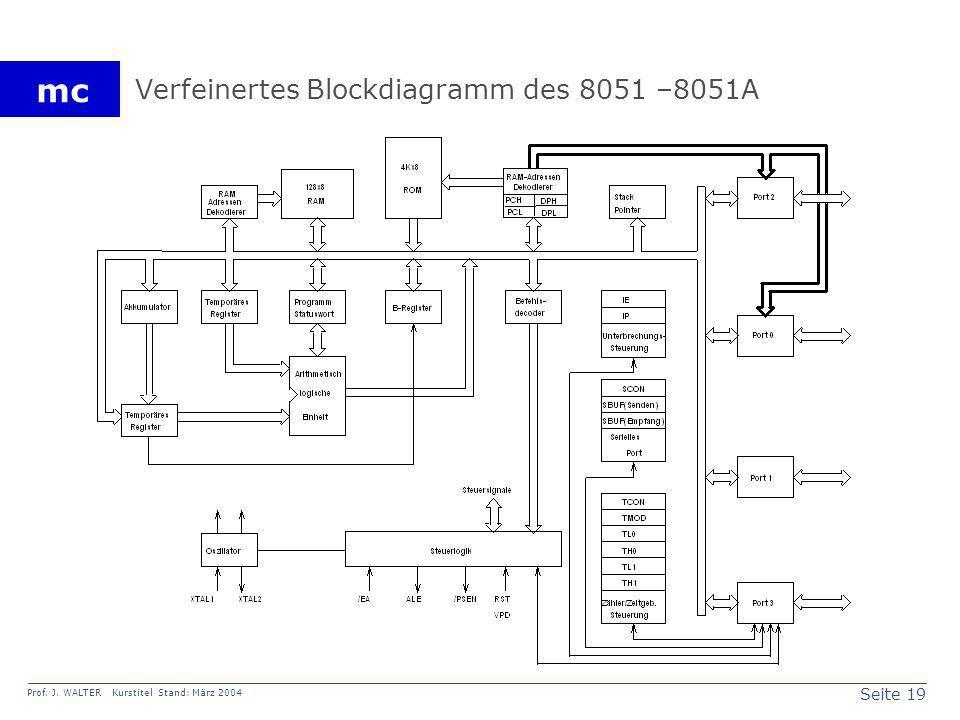 Seite 19 Prof. J. WALTER Kurstitel Stand: März 2004 mc Verfeinertes Blockdiagramm des 8051 –8051A