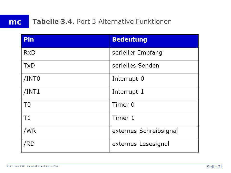 Seite 21 Prof. J. WALTER Kurstitel Stand: März 2004 mc Tabelle 3.4. Port 3 Alternative Funktionen PinBedeutung RxDserieller Empfang TxDserielles Sende