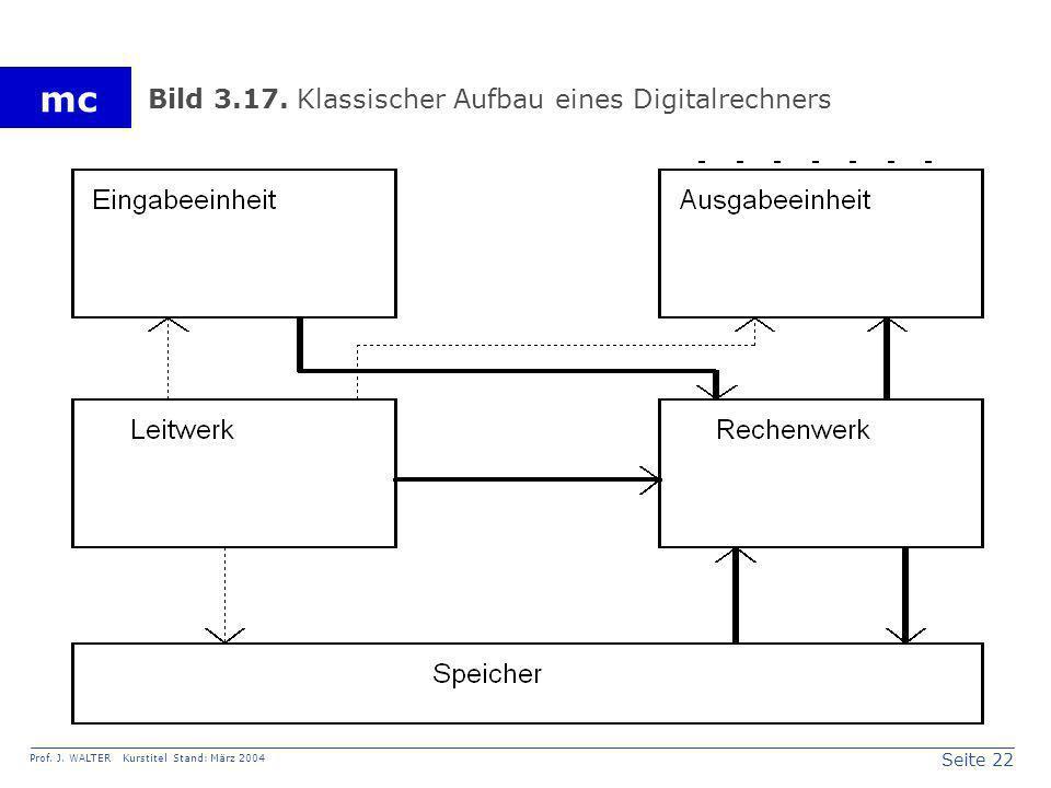 Seite 22 Prof. J. WALTER Kurstitel Stand: März 2004 mc Bild 3.17. Klassischer Aufbau eines Digitalrechners