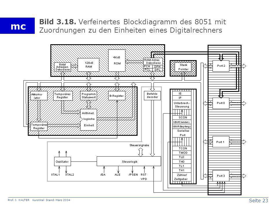 Seite 23 Prof. J. WALTER Kurstitel Stand: März 2004 mc Bild 3.18. Verfeinertes Blockdiagramm des 8051 mit Zuordnungen zu den Einheiten eines Digitalre