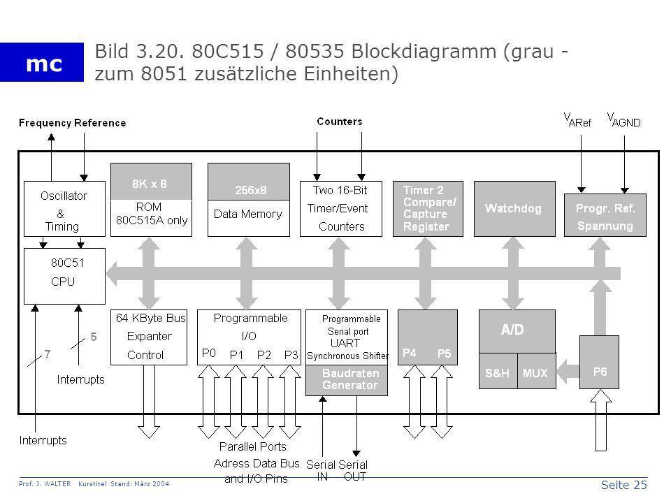 Seite 25 Prof. J. WALTER Kurstitel Stand: März 2004 mc Bild 3.20. 80C515 / 80535 Blockdiagramm (grau - zum 8051 zusätzliche Einheiten)