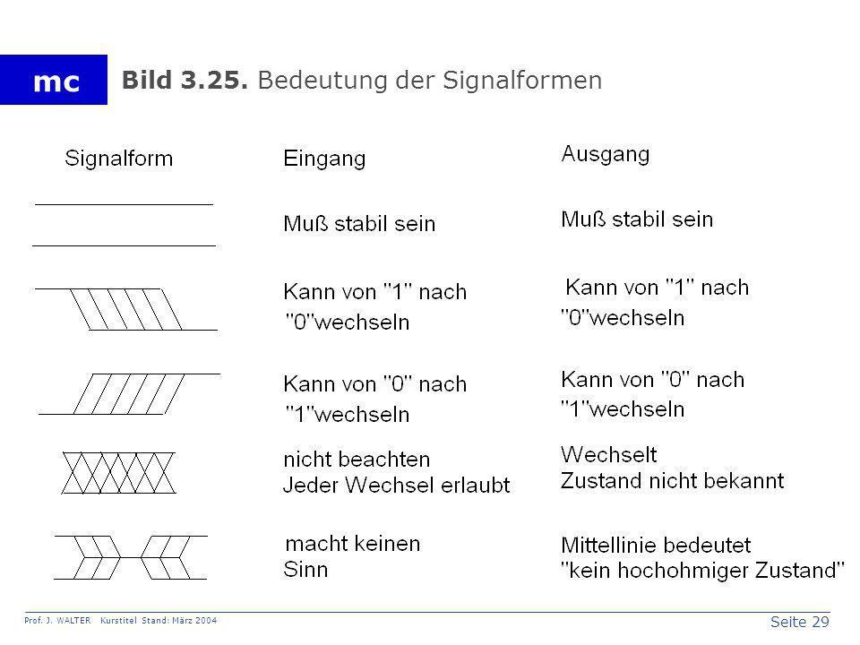 Seite 29 Prof. J. WALTER Kurstitel Stand: März 2004 mc Bild 3.25. Bedeutung der Signalformen
