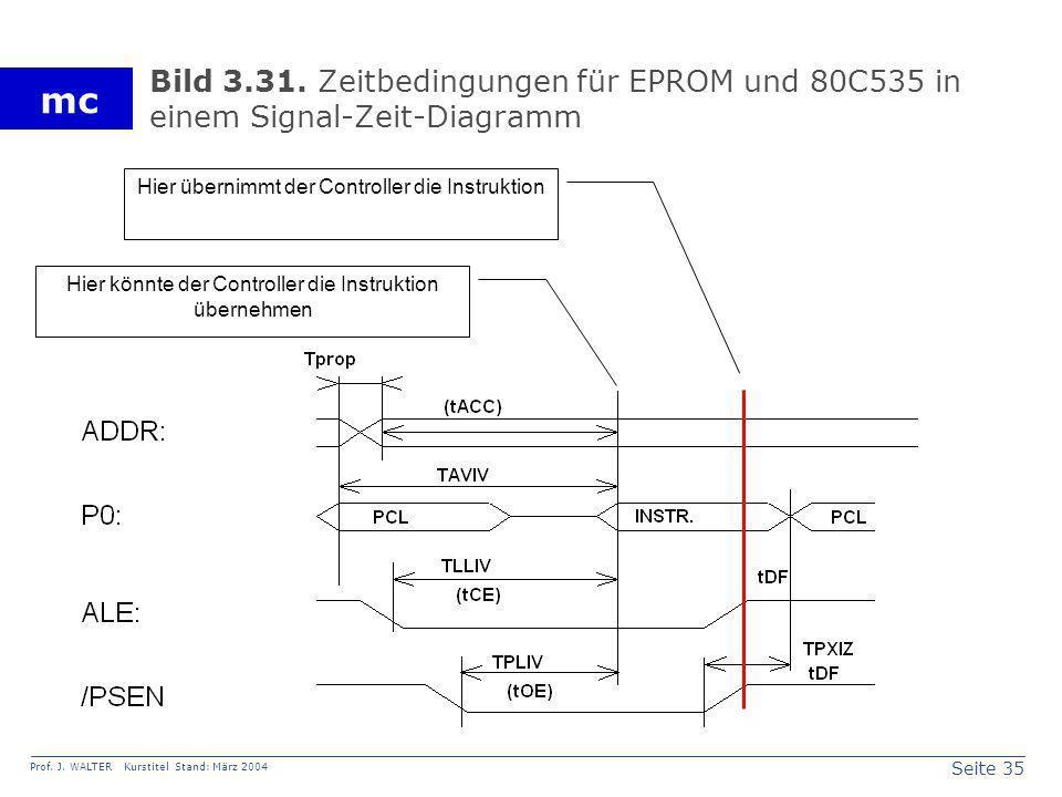 Seite 35 Prof. J. WALTER Kurstitel Stand: März 2004 mc Bild 3.31. Zeitbedingungen für EPROM und 80C535 in einem Signal-Zeit-Diagramm Hier könnte der C