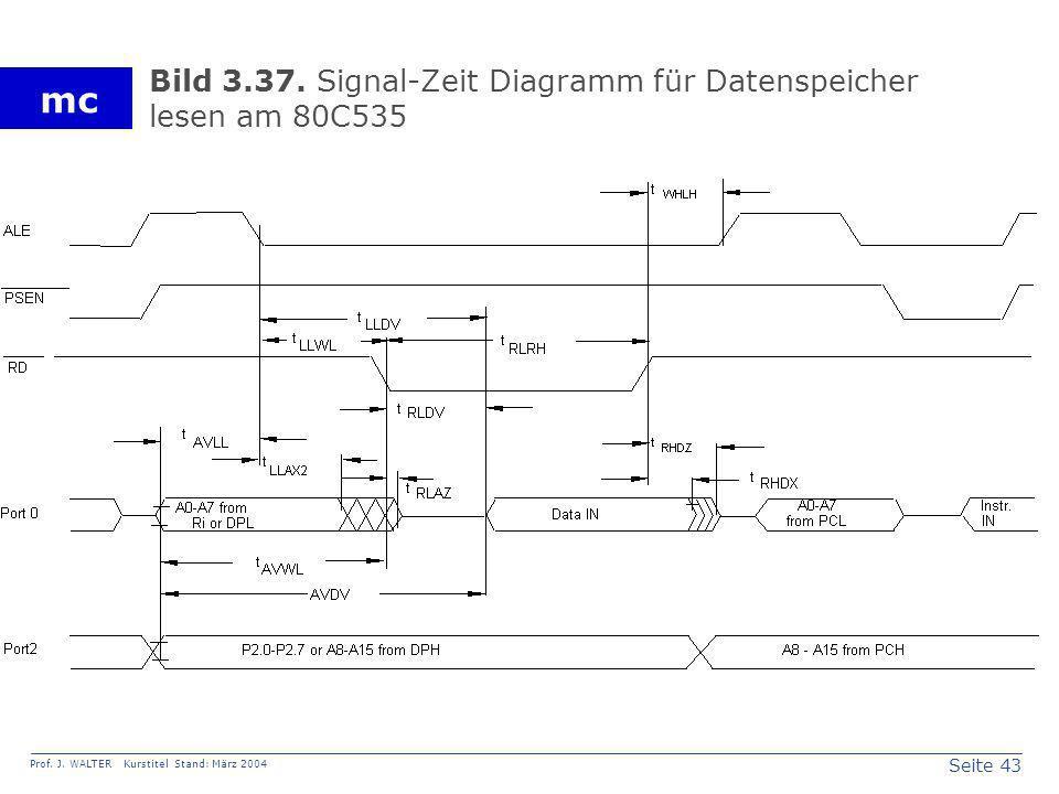 Seite 43 Prof. J. WALTER Kurstitel Stand: März 2004 mc Bild 3.37. Signal-Zeit Diagramm für Datenspeicher lesen am 80C535