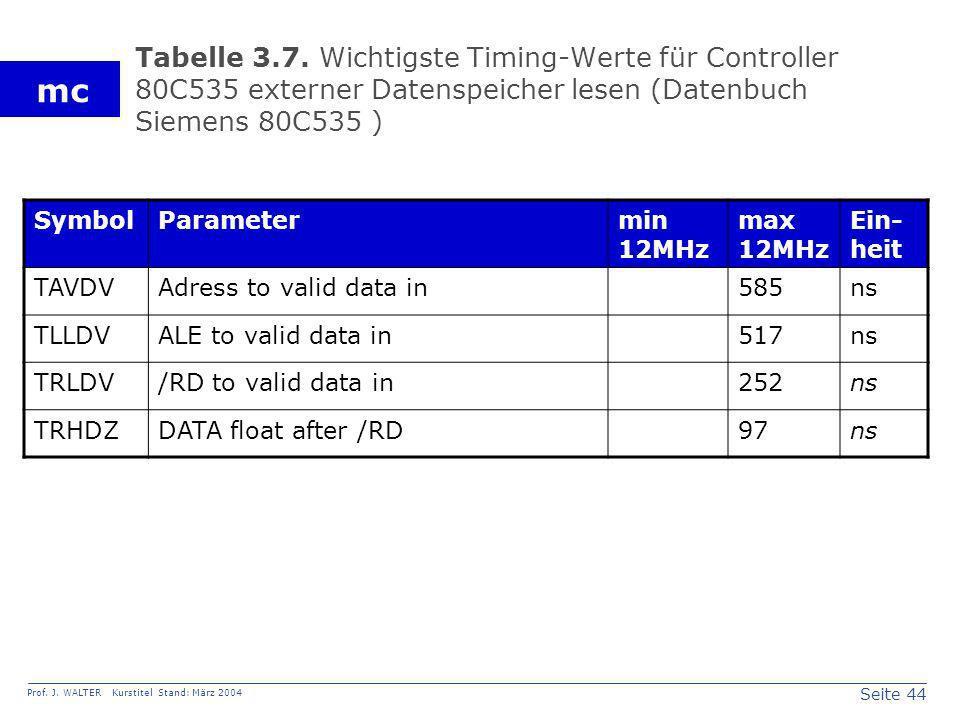 Seite 44 Prof. J. WALTER Kurstitel Stand: März 2004 mc Tabelle 3.7. Wichtigste Timing-Werte für Controller 80C535 externer Datenspeicher lesen (Datenb