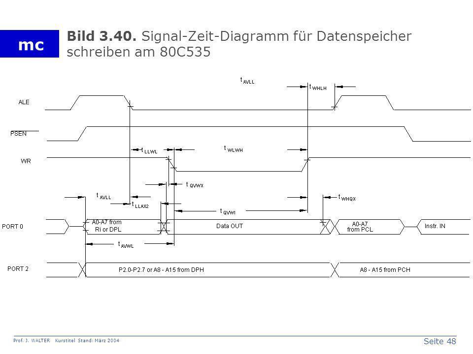 Seite 48 Prof. J. WALTER Kurstitel Stand: März 2004 mc Bild 3.40. Signal-Zeit-Diagramm für Datenspeicher schreiben am 80C535