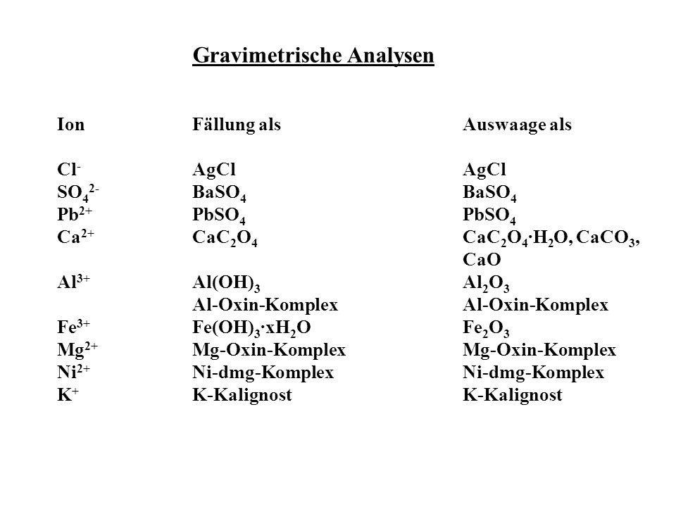 Gravimetrische Analysen IonFällung alsAuswaage als Cl - AgClAgCl SO 4 2- BaSO 4 BaSO 4 Pb 2+ PbSO 4 PbSO 4 Ca 2+ CaC 2 O 4 CaC 2 O 4 ·H 2 O, CaCO 3, C