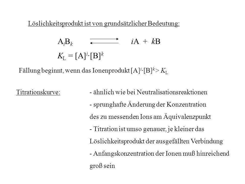 Löslichkeitsprodukt ist von grundsätzlicher Bedeutung: A i B k iA + kB K L = [A] i ·[B] k Fällung beginnt, wenn das Ionenprodukt [A] i ·[B] k > K L Ti