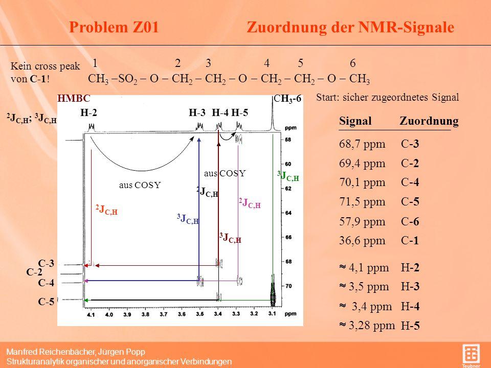 Manfred Reichenbächer, Jürgen Popp Strukturanalytik organischer und anorganischer Verbindungen Problem Z01Zuordnung der NMR-Signale 1 2 3 4 5 6 CH 3 SO 2 O CH 2 CH 2 O CH 2 CH 2 O CH 3 H-6H-1 HSQC 1 J C,H zugeordnete Signale C-1 C-6