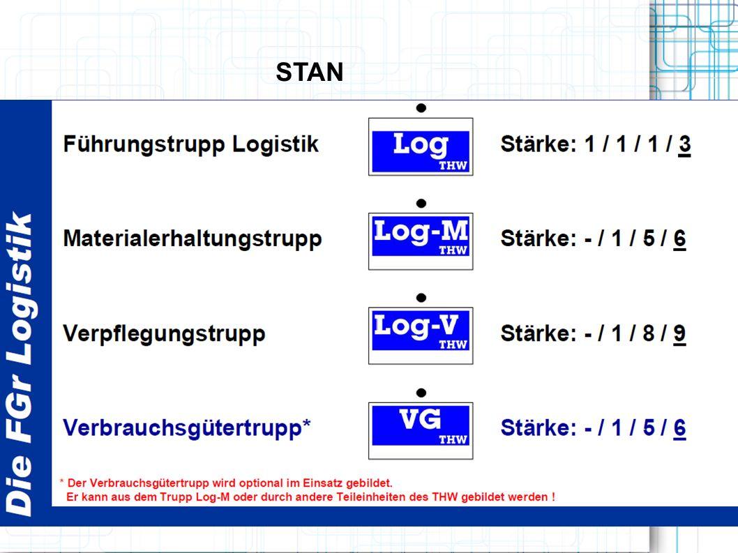 Folgend sind mögliche Befehle durch die Führung der Logistik dargestellt, die durch die Teileinheiten bewältigt werden müssen.