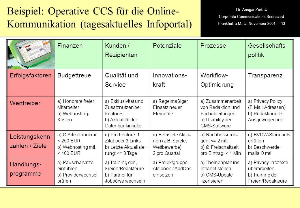 , Dr. Ansgar Zerfaß Corporate Communications Scorecard Frankfurt a.M., 5. November 2004 – 13 Beispiel: Operative CCS für die Online- Kommunikation (ta