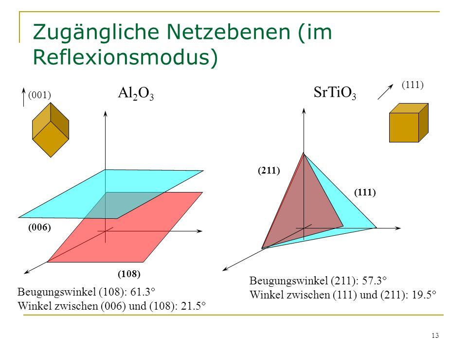 13 Zugängliche Netzebenen (im Reflexionsmodus) Al 2 O 3 (001) (006) (108) (111) (211) SrTiO 3 (111) Beugungswinkel (108): 61.3 Winkel zwischen (006) u