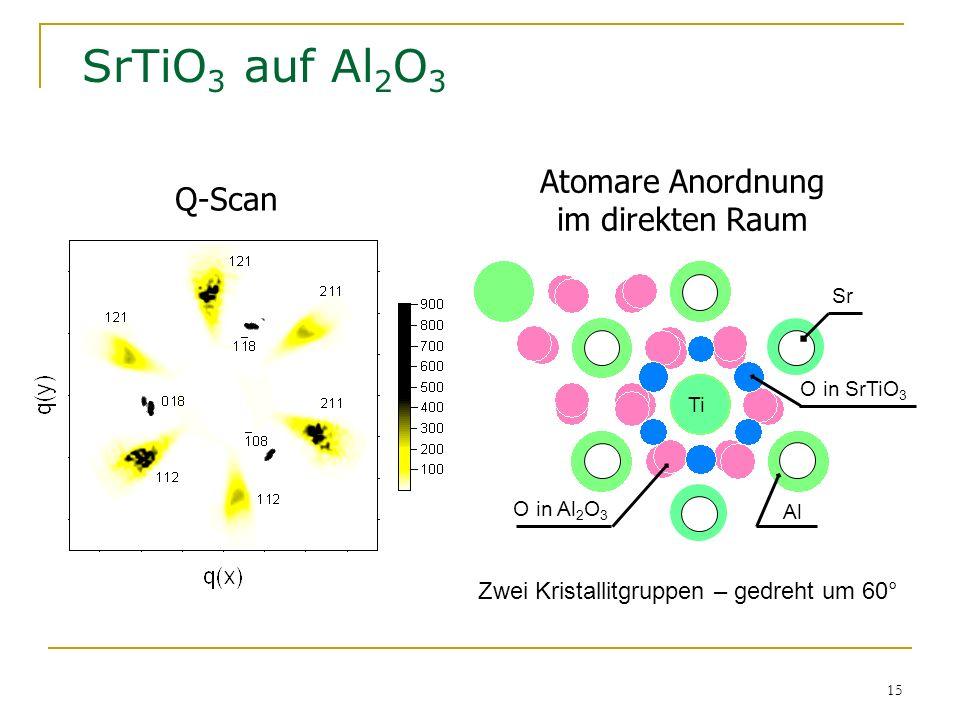 15 SrTiO 3 auf Al 2 O 3 O in SrTiO 3 Sr Al Ti O in Al 2 O 3 Q-Scan Atomare Anordnung im direkten Raum Zwei Kristallitgruppen – gedreht um 60°