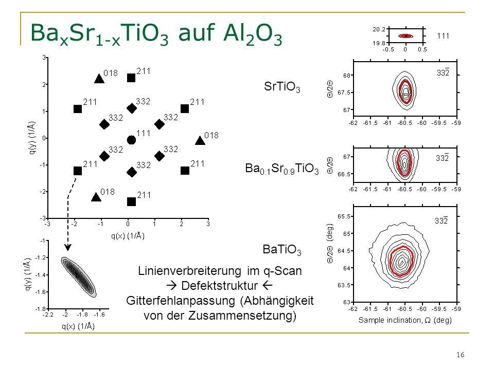 16 Ba x Sr 1-x TiO 3 auf Al 2 O 3 Linienverbreiterung im q-Scan Defektstruktur Gitterfehlanpassung (Abhängigkeit von der Zusammensetzung) SrTiO 3 Ba 0