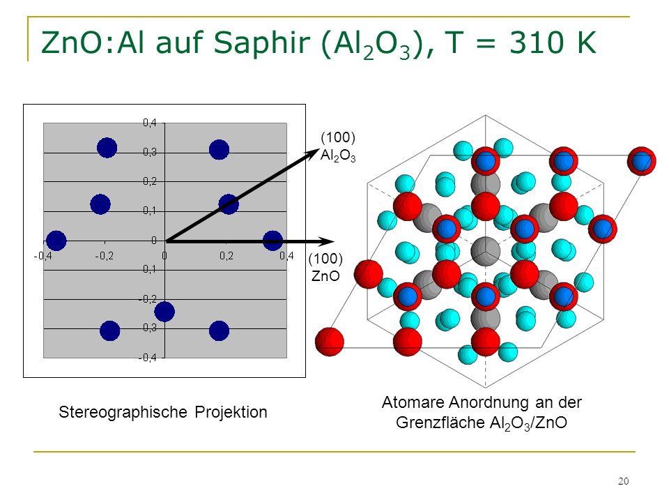 20 ZnO:Al auf Saphir (Al 2 O 3 ), T = 310 K (100) ZnO (100) Al 2 O 3 Stereographische Projektion Atomare Anordnung an der Grenzfläche Al 2 O 3 /ZnO
