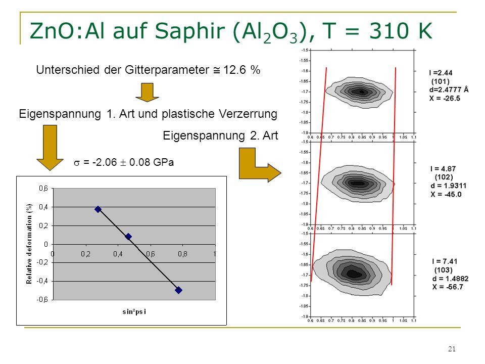21 ZnO:Al auf Saphir (Al 2 O 3 ), T = 310 K Unterschied der Gitterparameter 12.6 % Eigenspannung 1. Art und plastische Verzerrung Eigenspannung 2. Art