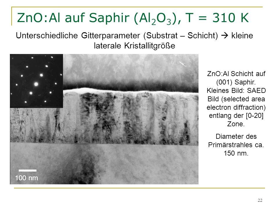 22 ZnO:Al auf Saphir (Al 2 O 3 ), T = 310 K ZnO:Al Schicht auf (001) Saphir. Kleines Bild: SAED Bild (selected area electron diffraction) entlang der