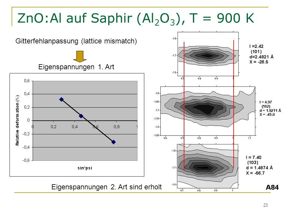 25 ZnO:Al auf Saphir (Al 2 O 3 ), T = 900 K Gitterfehlanpassung (lattice mismatch) Eigenspannungen 1. Art Eigenspannungen 2. Art sind erholt