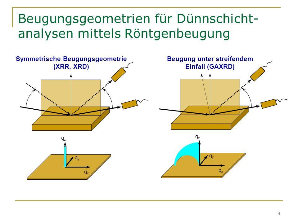 4 Beugungsgeometrien für Dünnschicht- analysen mittels Röntgenbeugung qzqz qxqx qyqy Symmetrische Beugungsgeometrie (XRR, XRD) Beugung unter streifend