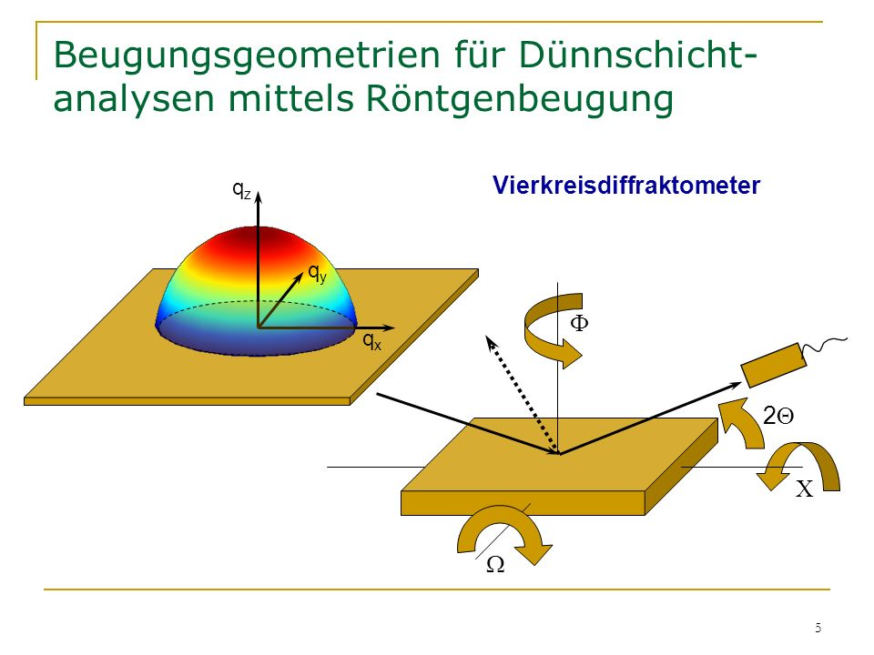 5 Beugungsgeometrien für Dünnschicht- analysen mittels Röntgenbeugung Vierkreisdiffraktometer qzqz qxqx qyqy 2