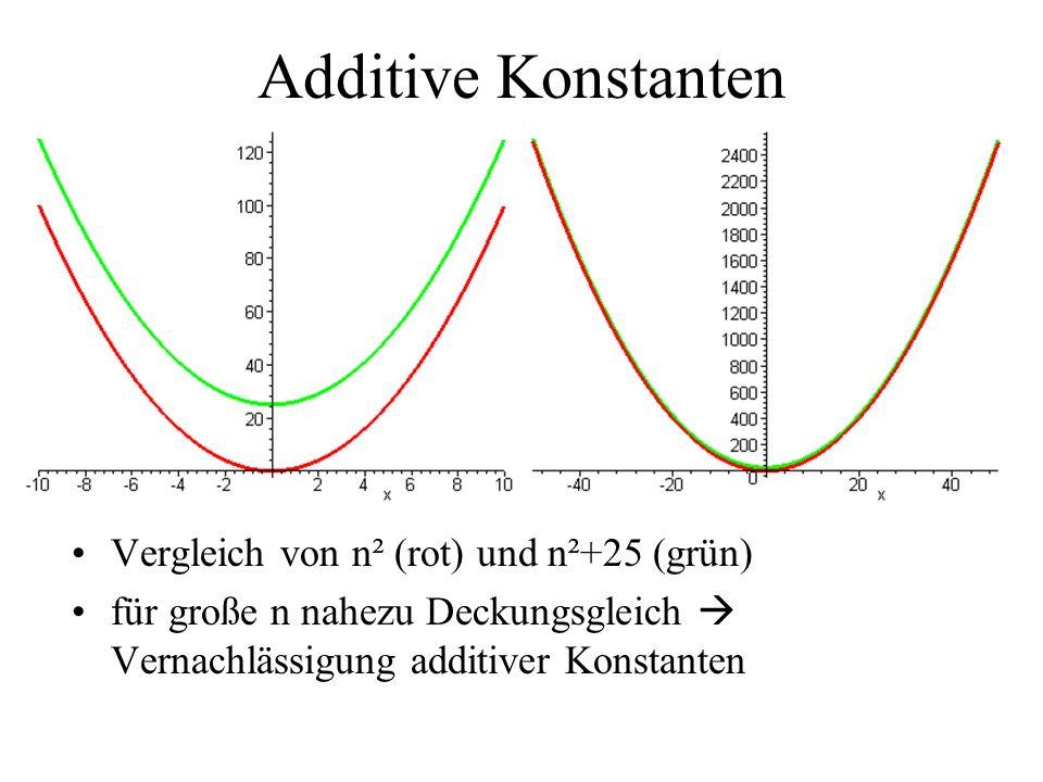 Additive Konstanten Vergleich von n² (rot) und n²+25 (grün) für große n nahezu Deckungsgleich Vernachlässigung additiver Konstanten
